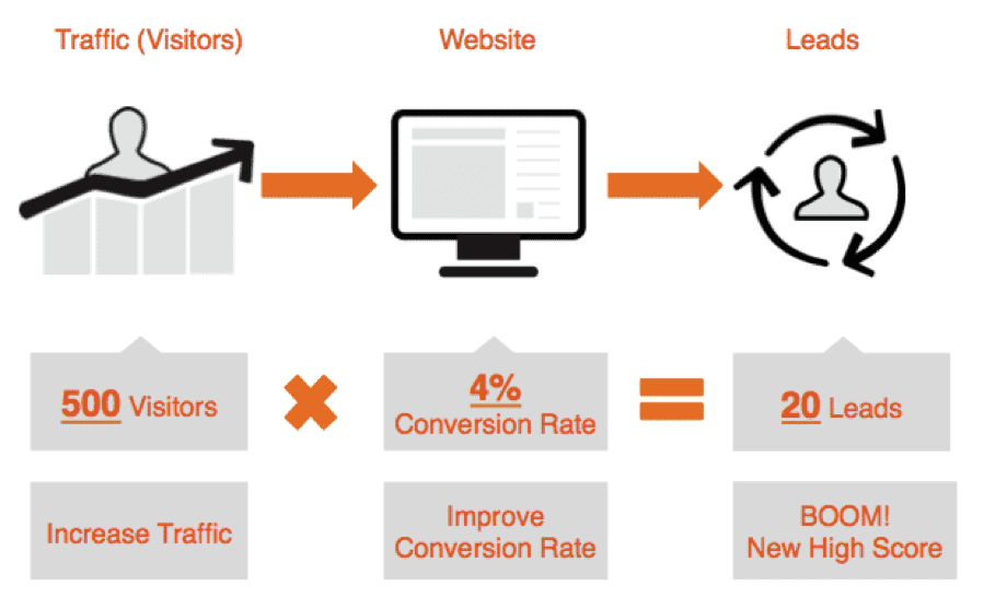How To Determine Your Conversion Rate